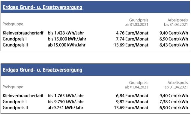 Preise_Erdgas_Grundversorgung