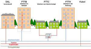 Ausbaustrategie Stadtwerke Multimeldia