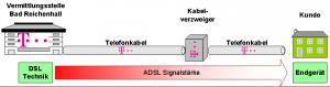 Telekom DSL-Technik